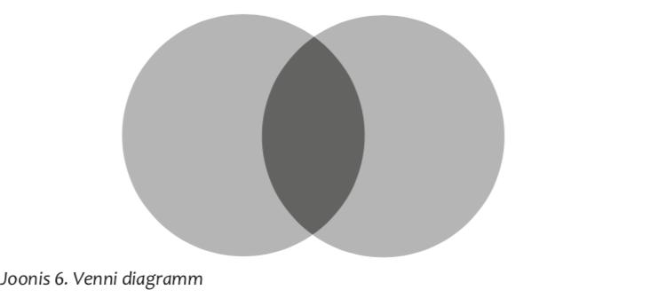 a154e6f962f Meetodi olemus. See graafiline meetod sobib kasutamiseks teemade puhul, mis  eeldavad vastandamist, võrdlemist või ühisosa leidmist.